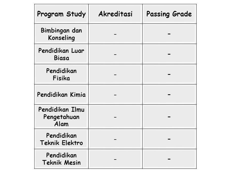 Program StudyAkreditasiPassing Grade Bimbingan dan Konseling - - Pendidikan Luar Biasa - - Pendidikan Fisika - - Pendidikan Kimia- - Pendidikan Ilmu P