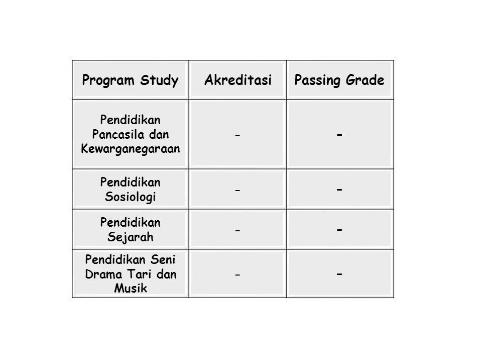 Program StudyAkreditasiPassing Grade Pendidikan Pancasila dan Kewarganegaraan - - Pendidikan Sosiologi - - Pendidikan Sejarah - - Pendidikan Seni Dram