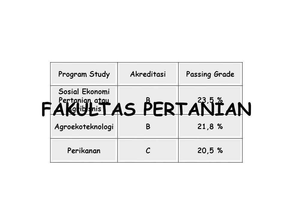 FAKULTAS PERTANIAN Program StudyAkreditasiPassing Grade Sosial Ekonomi Pertanian atau Agribisnis B23,5 % AgroekoteknologiB21,8 % PerikananC20,5 %