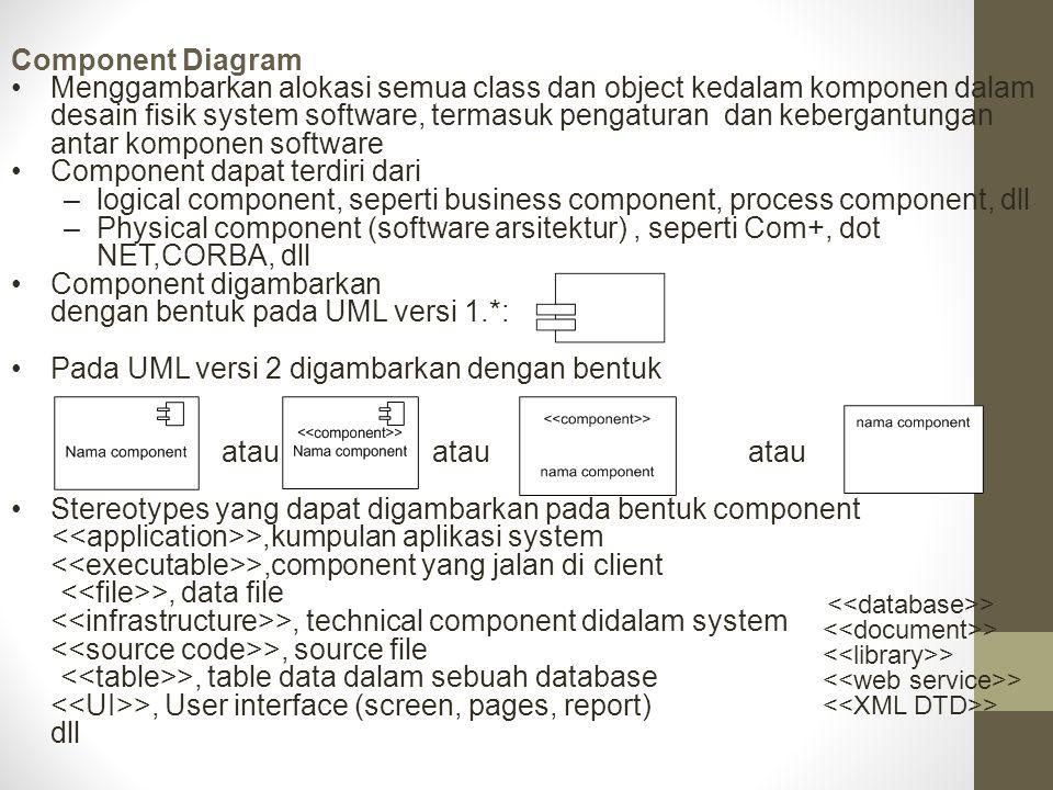 Component Diagram Menggambarkan alokasi semua class dan object kedalam komponen dalam desain fisik system software, termasuk pengaturan dan kebergantu