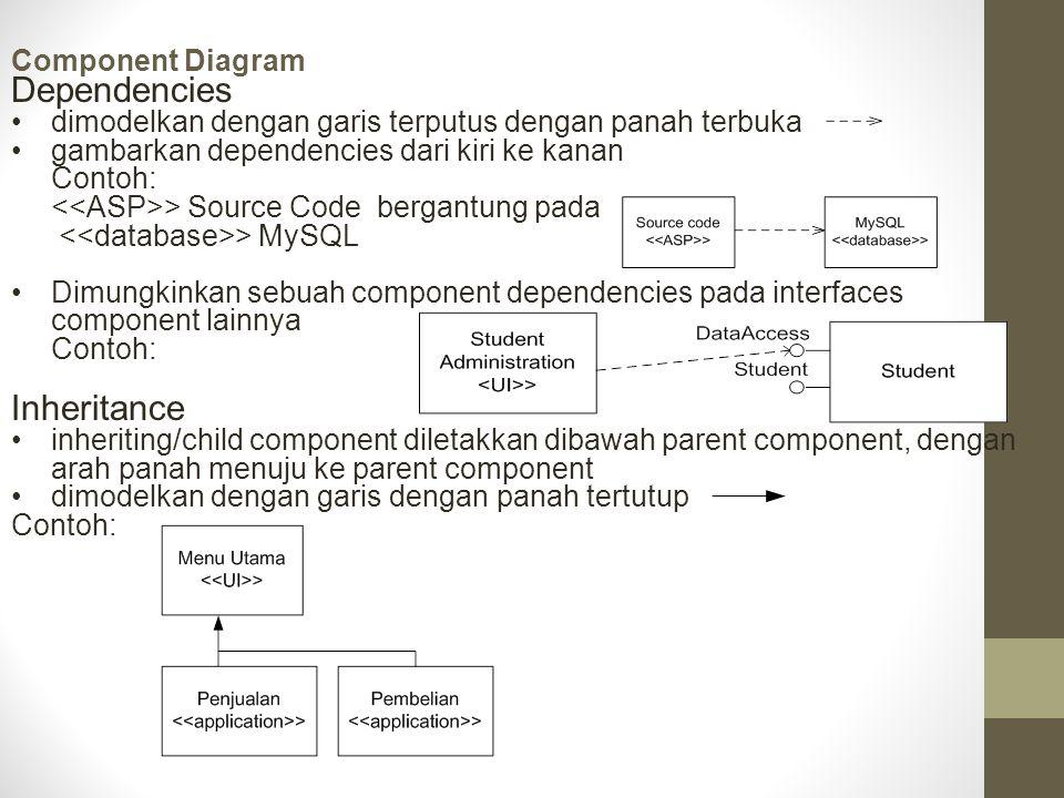 Component Diagram Dependencies dimodelkan dengan garis terputus dengan panah terbuka gambarkan dependencies dari kiri ke kanan Contoh: > Source Code b