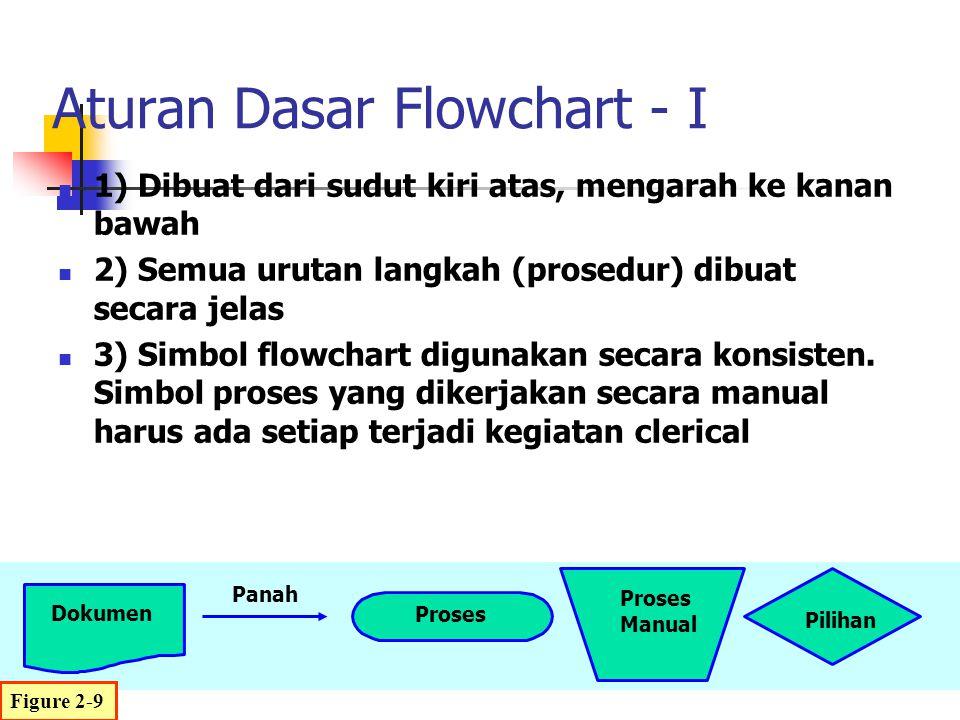 1) Dibuat dari sudut kiri atas, mengarah ke kanan bawah 2) Semua urutan langkah (prosedur) dibuat secara jelas 3) Simbol flowchart digunakan secara ko