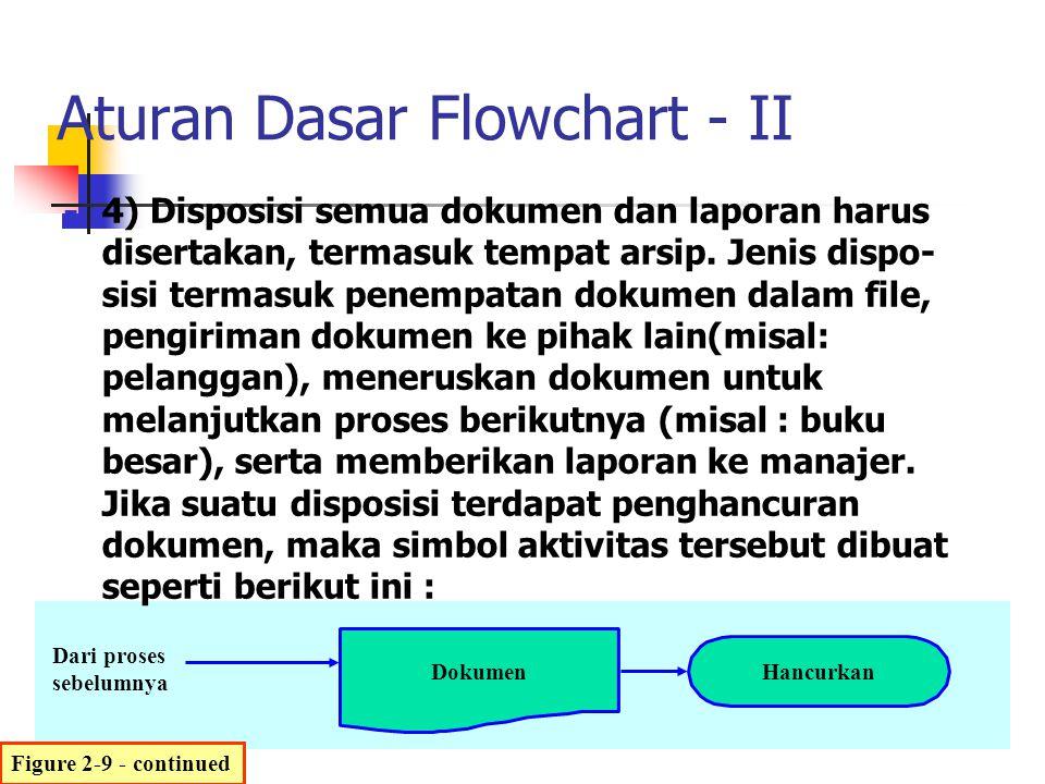 Dokumen Hancurkan Dari proses sebelumnya Aturan Dasar Flowchart - II 4) Disposisi semua dokumen dan laporan harus disertakan, termasuk tempat arsip. J