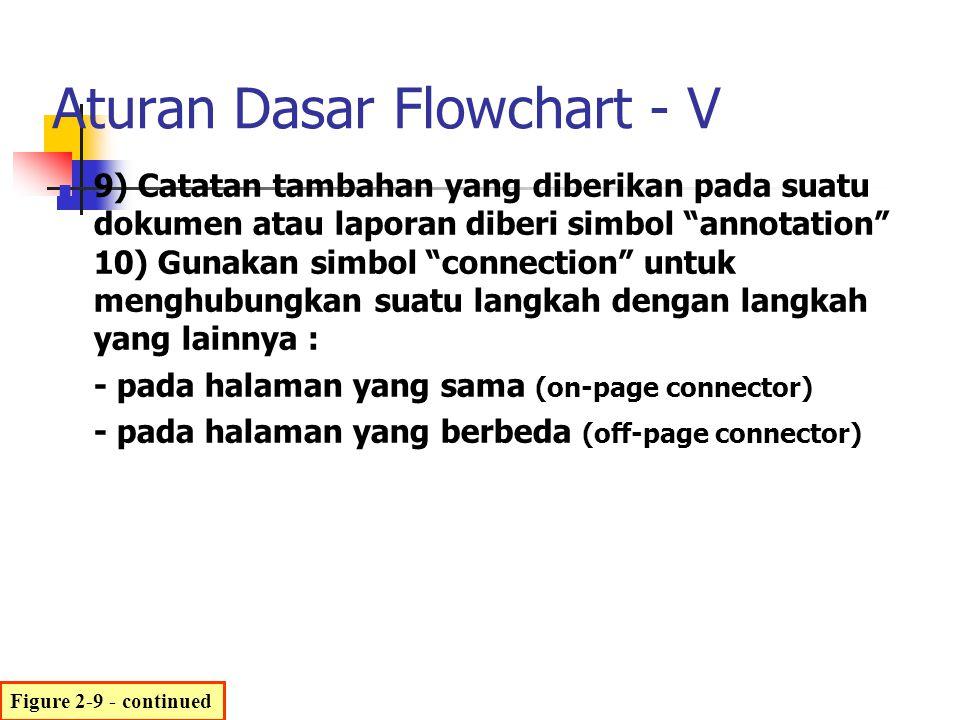 9) Catatan tambahan yang diberikan pada suatu dokumen atau laporan diberi simbol annotation 10) Gunakan simbol connection untuk menghubungkan suatu langkah dengan langkah yang lainnya : - pada halaman yang sama (on-page connector) - pada halaman yang berbeda (off-page connector) Figure 2-9 - continued Aturan Dasar Flowchart - V