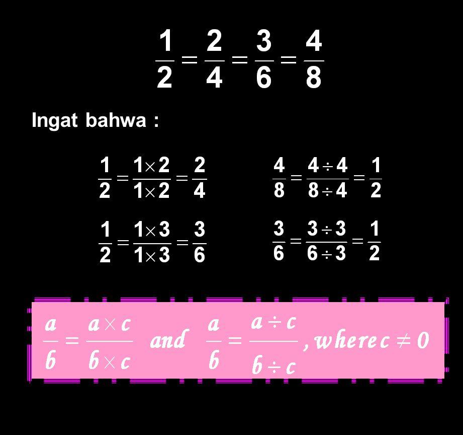 5 disebut pecahan yang ekuivalen, dan dapat dituliskan: Pecahan yang Ekuivalen Terlihat bahwa melambangkan bagian yang sama dari keseluruhan lingkaran