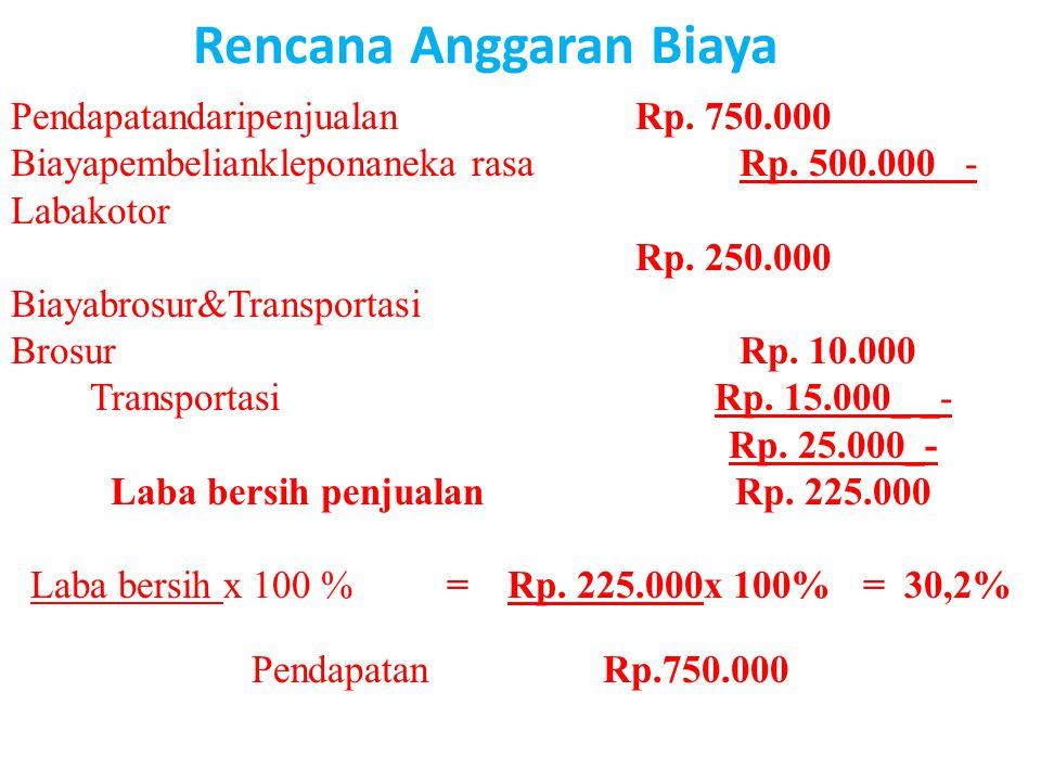 Rencana Anggaran Biaya PendapatandaripenjualanRp. 750.000 Biayapembeliankleponaneka rasaRp. 500.000 - Labakotor Rp. 250.000 Biayabrosur&Transportasi B