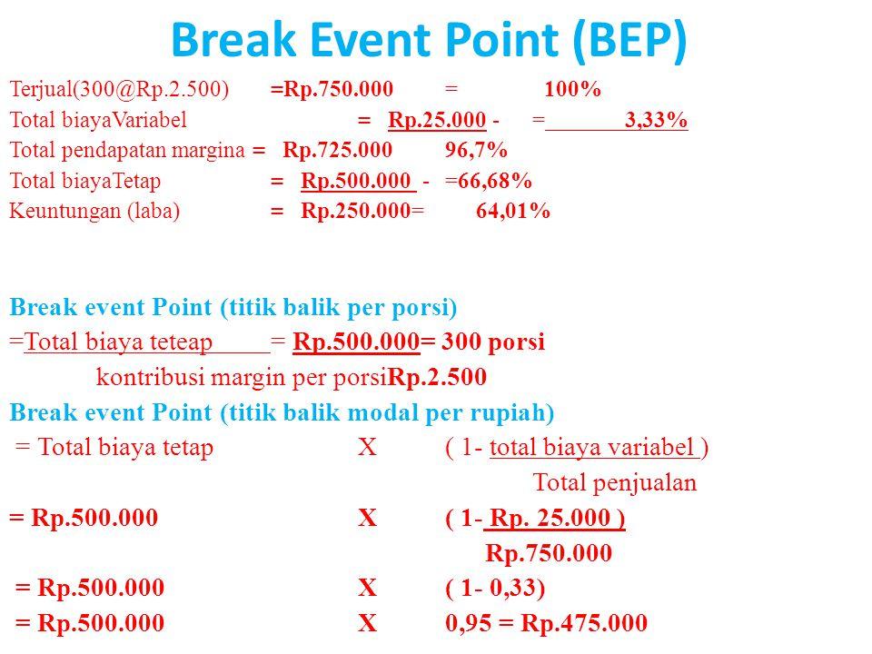 Break Event Point (BEP) Terjual(300@Rp.2.500) =Rp.750.000= 100% Total biayaVariabel= Rp.25.000 -= 3,33% Total pendapatan margina = Rp.725.00096,7% Tot