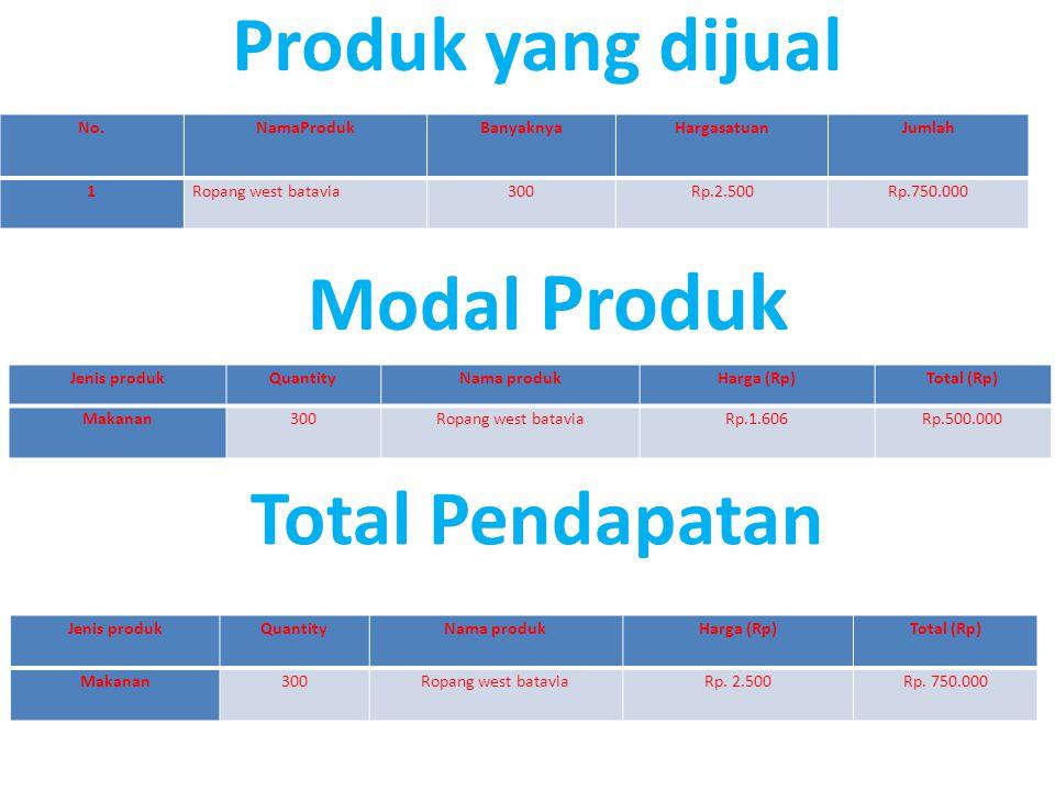 Produk yang dijual Modal Produk No.NamaProdukBanyaknyaHargasatuanJumlah 1Ropang west batavia300Rp.2.500Rp.750.000 Jenis produkQuantityNama produkHarga