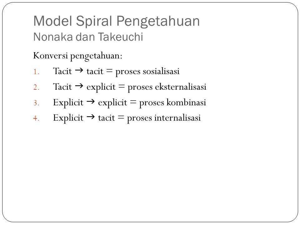Model Spiral Pengetahuan Nonaka dan Takeuchi Konversi pengetahuan: 1.