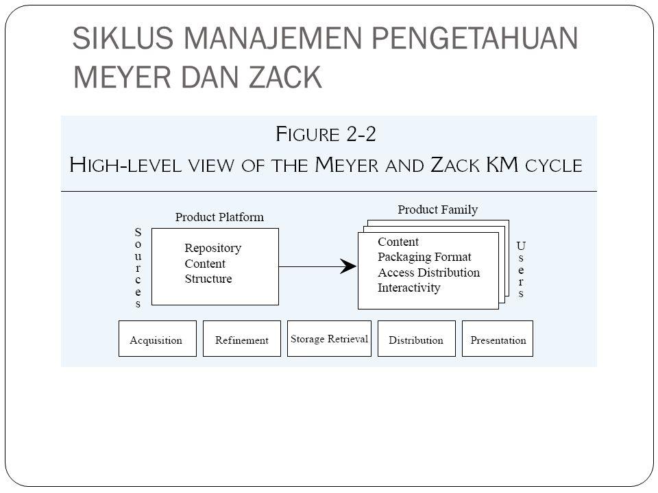 SIKLUS BUKOWITZ DAN WILLIAMS DASAR PEMIKIRAN Bagaimana organisasi menghasilkan (generate), memelihara (maintain), dan mengatur (deploy) kumpulan pengetahuan yang benar secara strategis untuk menciptakan nilai (value).