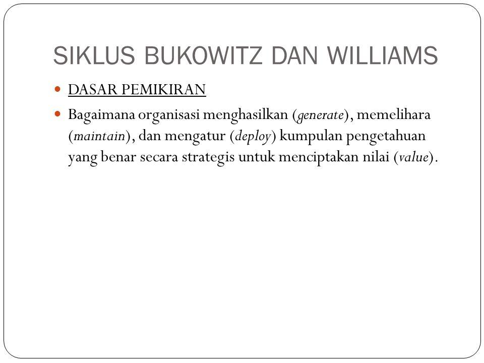 SIKLUS BUKOWITZ DAN WILLIAMS DASAR PEMIKIRAN Bagaimana organisasi menghasilkan (generate), memelihara (maintain), dan mengatur (deploy) kumpulan penge