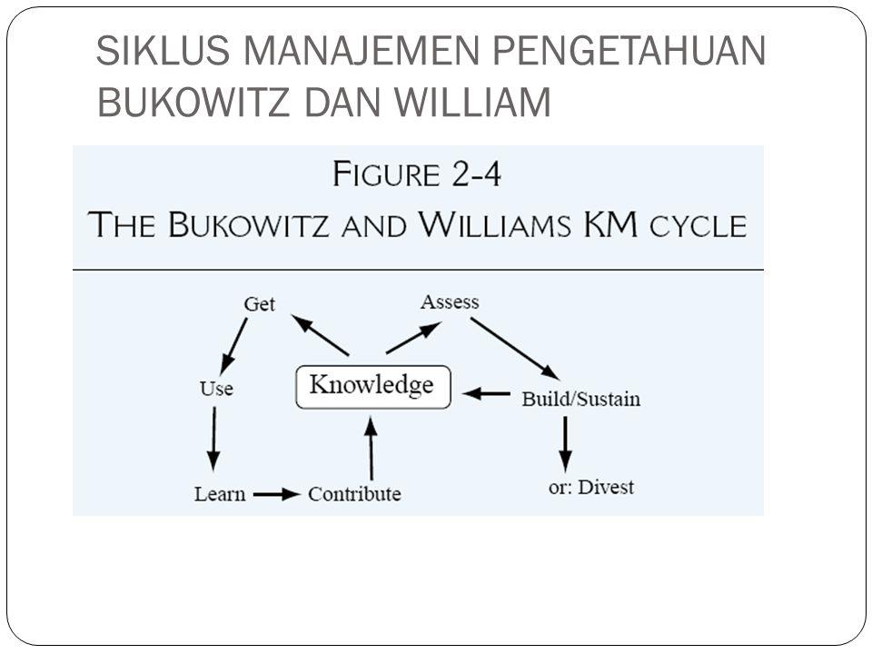 DASAR PEMIKIRAN Siklus manajemen pengetahuan terdiri atas proses produksi pengetahuan dan integrasi pengetahuan, dnegan pengulangan umpan-balik (feedback) ke dalam memori organisasi, belief dan klaim, serta lingkungan pemrosesan bisnis (business-processing)