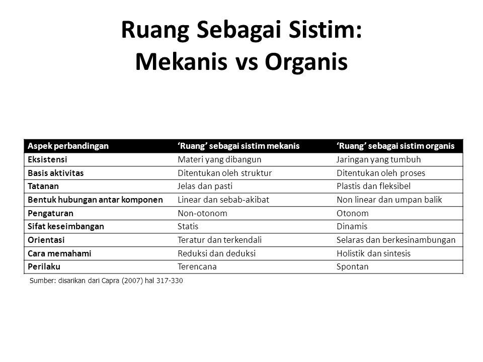 Ruang Sebagai Sistim: Mekanis vs Organis Aspek perbandingan'Ruang' sebagai sistim mekanis'Ruang' sebagai sistim organis EksistensiMateri yang dibangun