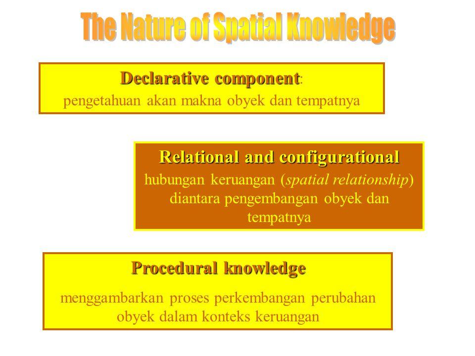 Declarative component Declarative component : pengetahuan akan makna obyek dan tempatnya Relational and configurational hubungan keruangan (spatial relationship) diantara pengembangan obyek dan tempatnya Procedural knowledge menggambarkan proses perkembangan perubahan obyek dalam konteks keruangan