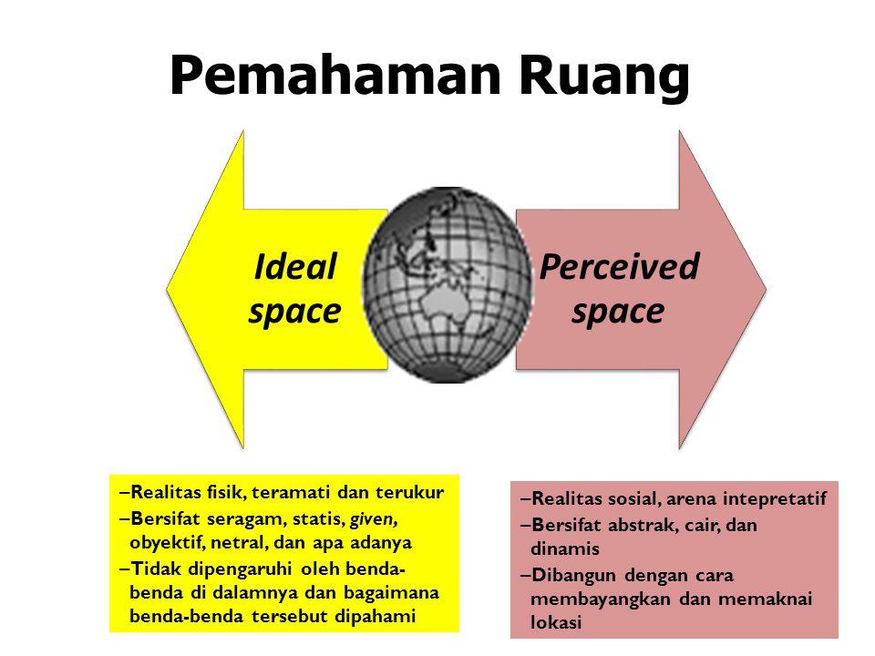 Pemahaman Ruang Ideal space Perceived space – Realitas fisik, teramati dan terukur – Bersifat seragam, statis, given, obyektif, netral, dan apa adanya