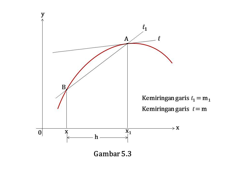 B x h x 0 y Gambar 5.3 x1x1 A Kemiringan garis l 1 = m 1 Kemiringan garis l = m l l1l1