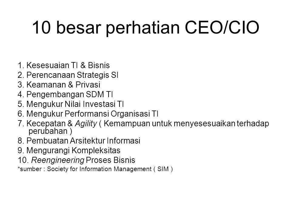 10 besar perhatian CEO/CIO 1. Kesesuaian TI & Bisnis 2. Perencanaan Strategis SI 3. Keamanan & Privasi 4. Pengembangan SDM TI 5. Mengukur Nilai Invest