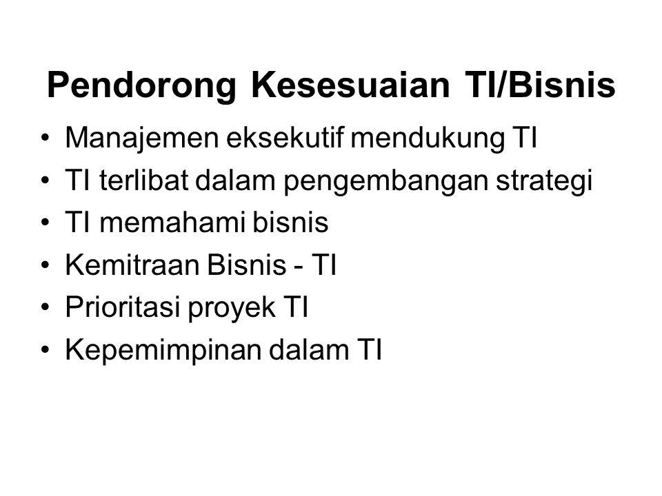 Pendorong Kesesuaian TI/Bisnis Manajemen eksekutif mendukung TI TI terlibat dalam pengembangan strategi TI memahami bisnis Kemitraan Bisnis - TI Prior