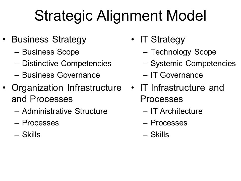 Strategic Alignment Model Business Strategy –Business Scope –Distinctive Competencies –Business Governance Organization Infrastructure and Processes –