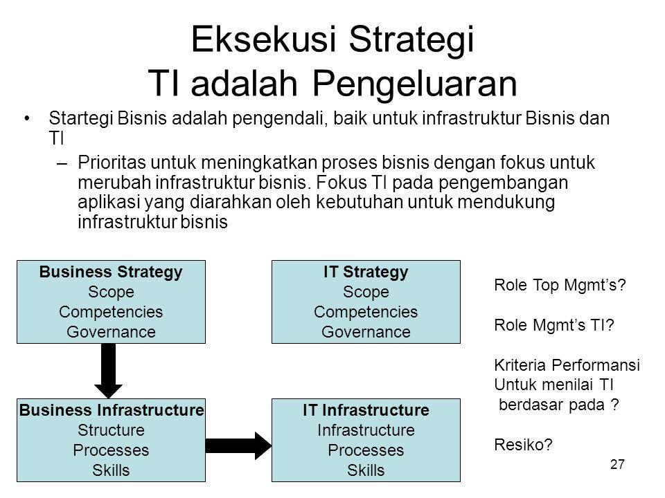 27 Eksekusi Strategi TI adalah Pengeluaran Startegi Bisnis adalah pengendali, baik untuk infrastruktur Bisnis dan TI –Prioritas untuk meningkatkan pro