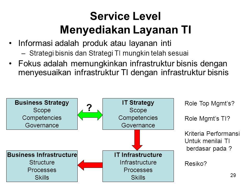 29 Service Level Menyediakan Layanan TI Informasi adalah produk atau layanan inti –Strategi bisnis dan Strategi TI mungkin telah sesuai Fokus adalah m