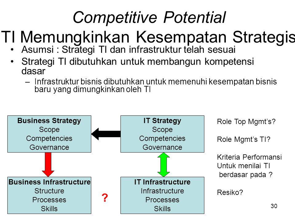 30 Competitive Potential TI Memungkinkan Kesempatan Strategis Asumsi : Strategi TI dan infrastruktur telah sesuai Strategi TI dibutuhkan untuk membang