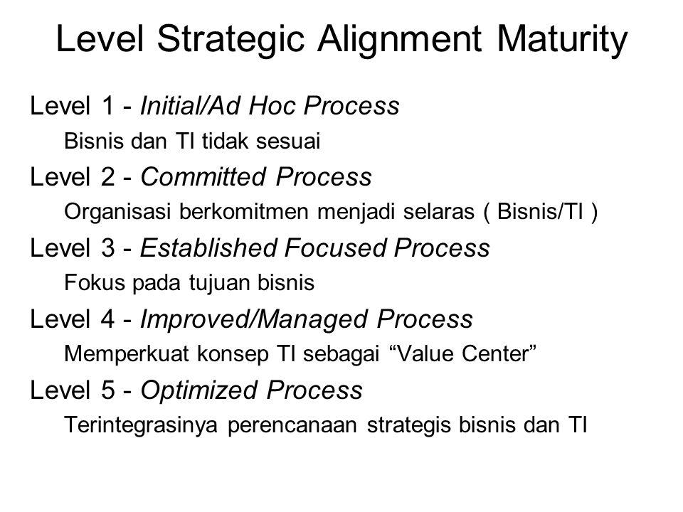 Level Strategic Alignment Maturity Level 1 - Initial/Ad Hoc Process Bisnis dan TI tidak sesuai Level 2 - Committed Process Organisasi berkomitmen menj
