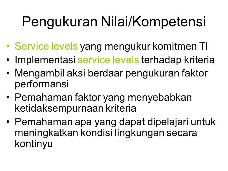 Pengukuran Nilai/Kompetensi Service levels yang mengukur komitmen TI Implementasi service levels terhadap kriteria Mengambil aksi berdaar pengukuran f