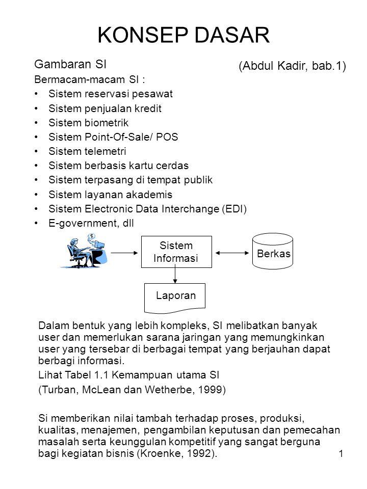 1 KONSEP DASAR Gambaran SI Bermacam-macam SI : Sistem reservasi pesawat Sistem penjualan kredit Sistem biometrik Sistem Point-Of-Sale/ POS Sistem tele