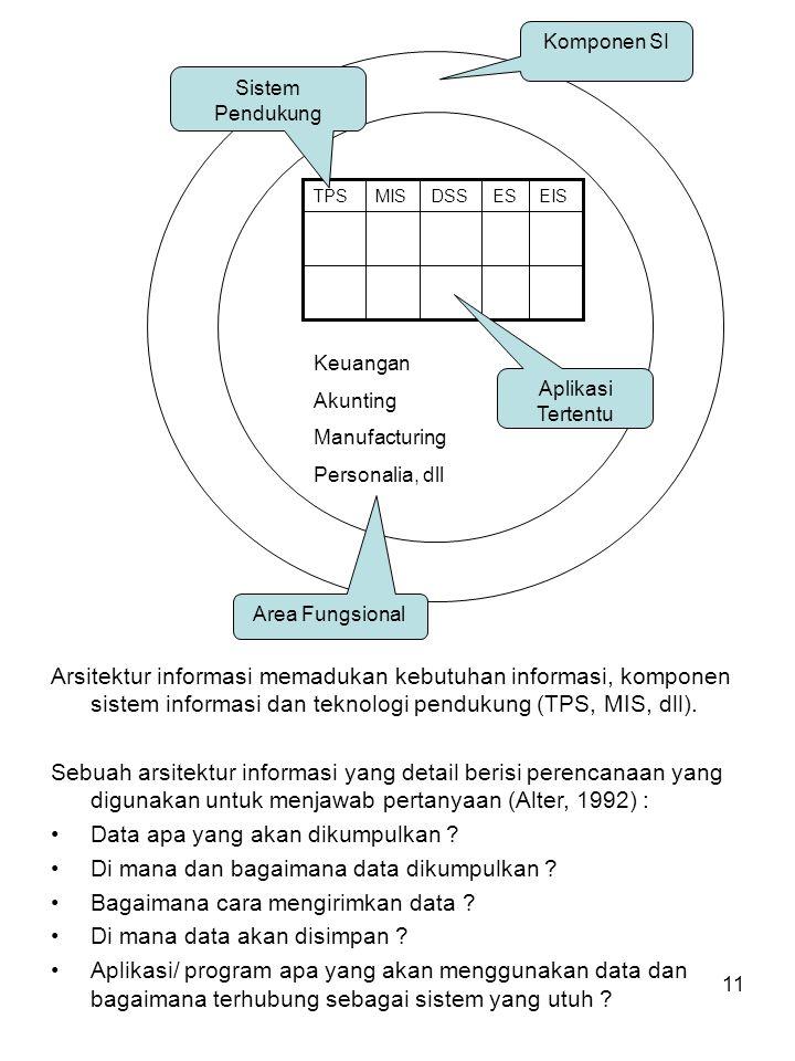 11 Komponen SI Keuangan Akunting Manufacturing Personalia, dll Area Fungsional EISESDSSMISTPS Aplikasi Tertentu Sistem Pendukung Arsitektur informasi