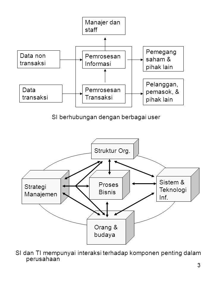 3 SI dan TI mempunyai interaksi terhadap komponen penting dalam perusahaan Pemrosesan Informasi Pemrosesan Transaksi Manajer dan staff Data transaksi Data non transaksi Pelanggan, pemasok, & pihak lain Pemegang saham & pihak lain SI berhubungan dengan berbagai user Strategi Manajemen Sistem & Teknologi Inf.