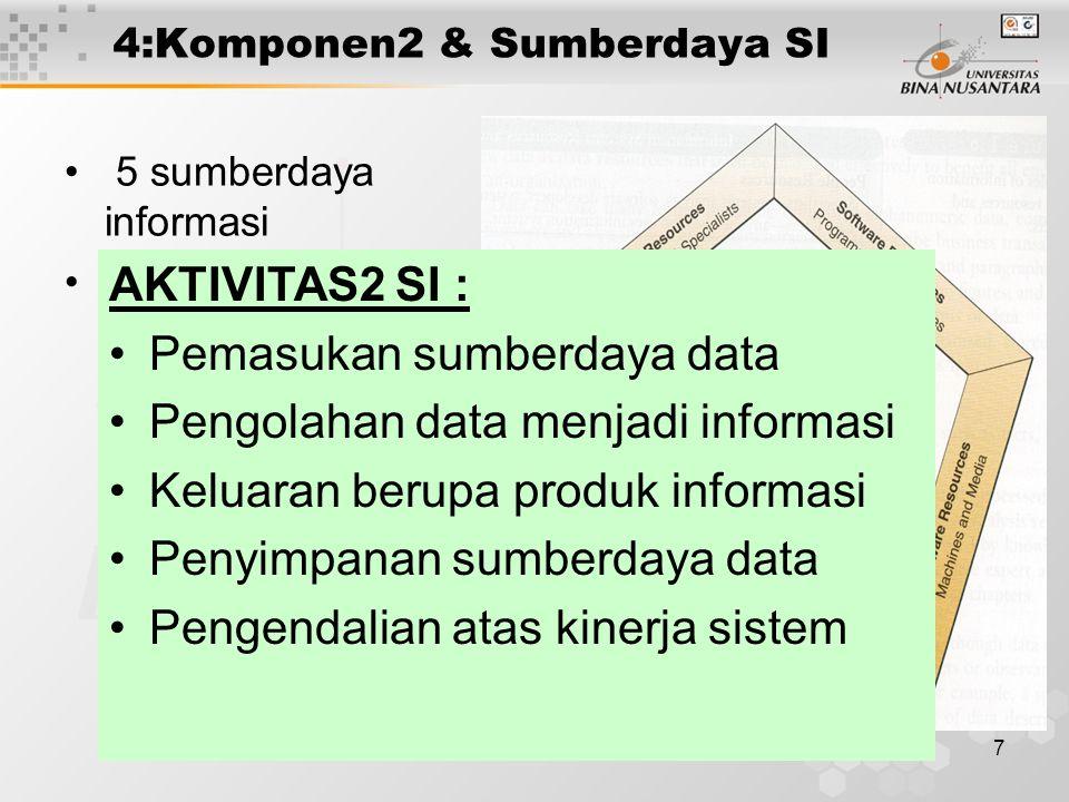 7 4:Komponen2 & Sumberdaya SI 5 sumberdaya informasi 5 aktifitas2 SI AKTIVITAS2 SI : Pemasukan sumberdaya data Pengolahan data menjadi informasi Keluaran berupa produk informasi Penyimpanan sumberdaya data Pengendalian atas kinerja sistem