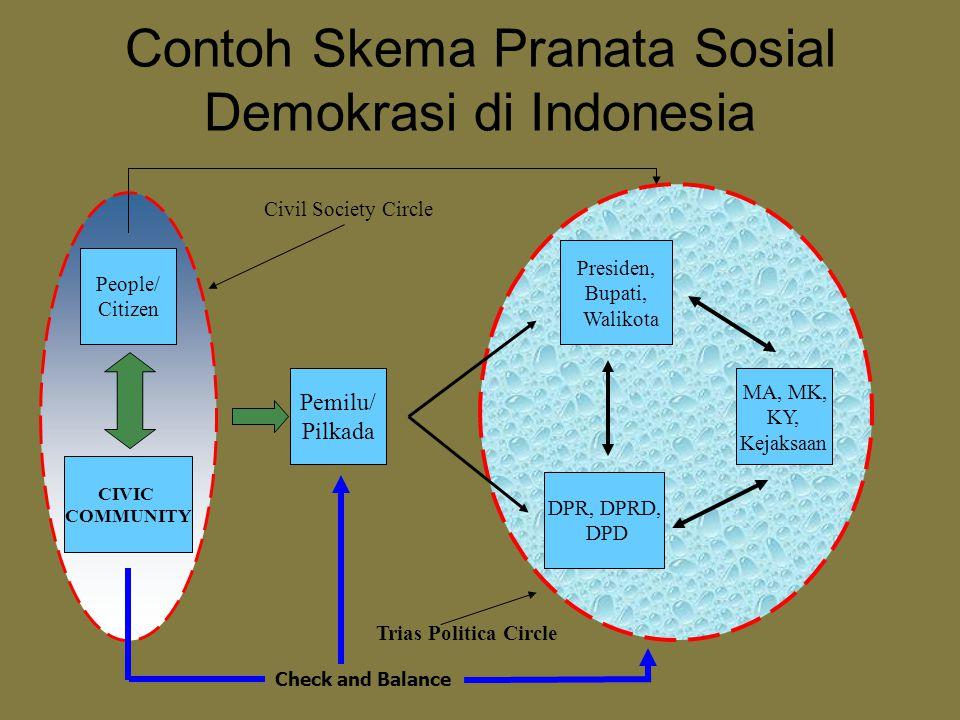 Contoh Skema Pranata Sosial Demokrasi di Indonesia Pemilu/ Pilkada Presiden, Bupati, Walikota DPR, DPRD, DPD People/ Citizen CIVIC COMMUNITY MA, MK, K
