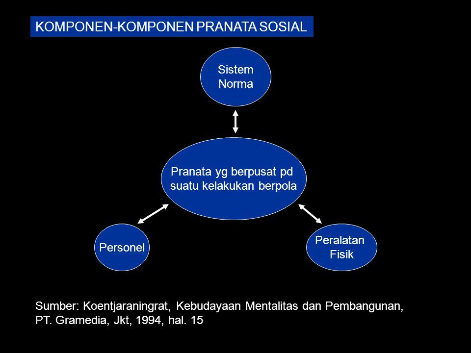 Sistem Norma Personel Peralatan Fisik Pranata yg berpusat pd suatu kelakukan berpola Sumber: Koentjaraningrat, Kebudayaan Mentalitas dan Pembangunan,