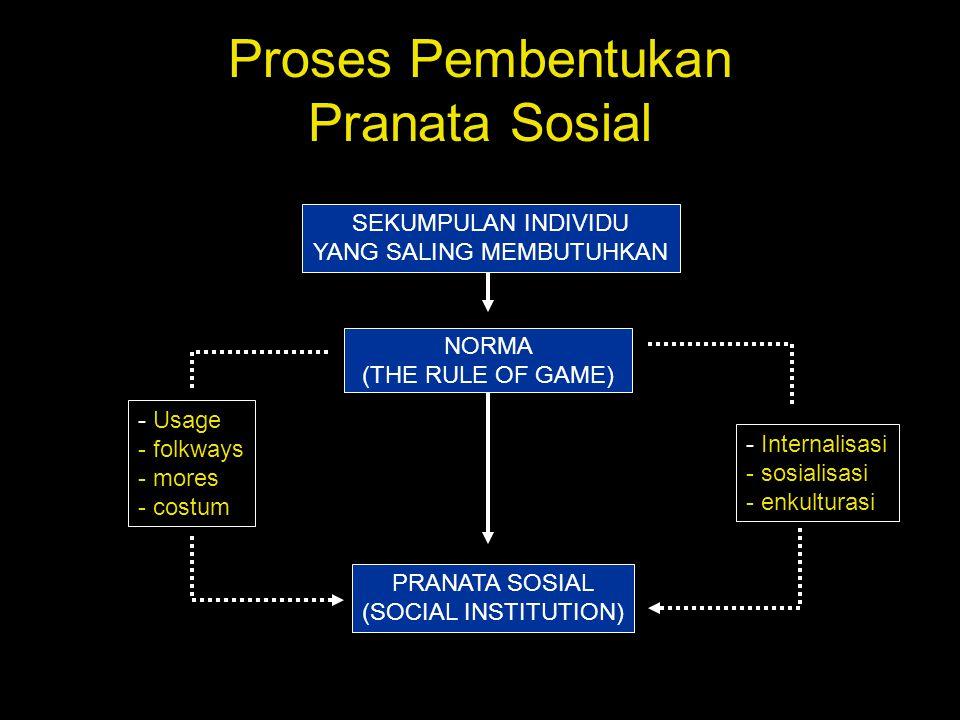 Proses Pembentukan Pranata Sosial SEKUMPULAN INDIVIDU YANG SALING MEMBUTUHKAN NORMA (THE RULE OF GAME) PRANATA SOSIAL (SOCIAL INSTITUTION) - Usage - f