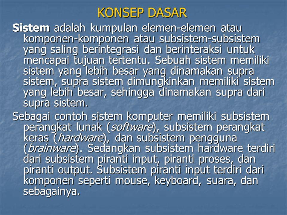 KONSEP DASAR Sistem adalah kumpulan elemen-elemen atau komponen-komponen atau subsistem-subsistem yang saling berintegrasi dan berinteraksi untuk menc