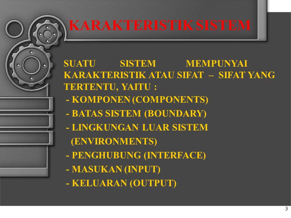 3 SUATU SISTEM MEMPUNYAI KARAKTERISTIK ATAU SIFAT – SIFAT YANG TERTENTU, YAITU : - KOMPONEN (COMPONENTS) - BATAS SISTEM (BOUNDARY) - LINGKUNGAN LUAR S