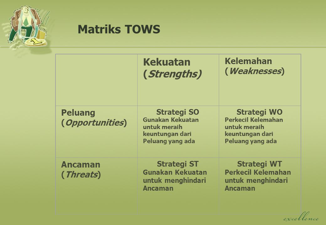 Matriks TOWS Kekuatan (Strengths) Kelemahan (Weaknesses) Peluang (Opportunities) Strategi SO Gunakan Kekuatan untuk meraih keuntungan dari Peluang yang ada Strategi WO Perkecil Kelemahan untuk meraih keuntungan dari Peluang yang ada Ancaman (Threats) Strategi ST Gunakan Kekuatan untuk menghindari Ancaman Strategi WT Perkecil Kelemahan untuk menghindari Ancaman