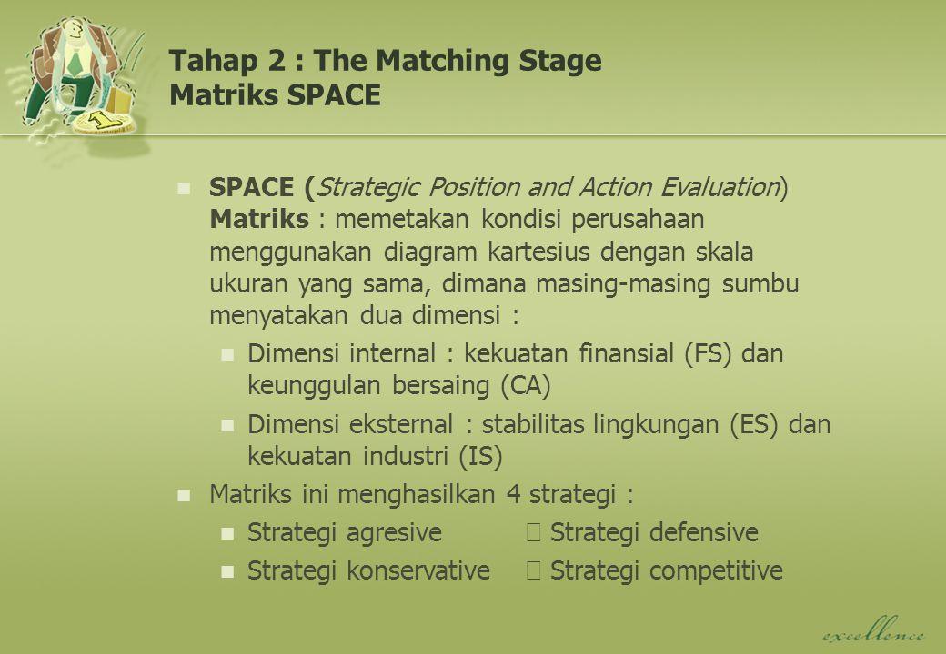 Tahap 2 : The Matching Stage Matriks SPACE SPACE (Strategic Position and Action Evaluation) Matriks : memetakan kondisi perusahaan menggunakan diagram kartesius dengan skala ukuran yang sama, dimana masing-masing sumbu menyatakan dua dimensi : Dimensi internal : kekuatan finansial (FS) dan keunggulan bersaing (CA) Dimensi eksternal : stabilitas lingkungan (ES) dan kekuatan industri (IS) Matriks ini menghasilkan 4 strategi : Strategi agresive Strategi defensive Strategi konservative Strategi competitive