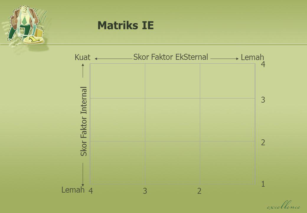 Matriks IE Skor Faktor Internal Skor Faktor EkSternal Kuat Lemah 1 2 3 4 234