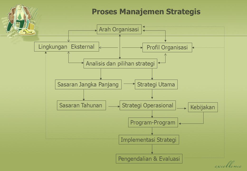 Analisis Posisi Strategis Input Analisis Matriks TOWS Matriks SPACE Matriks IE Matriks BCG Penentuan Posisi Strategis Pemilihan Strategi