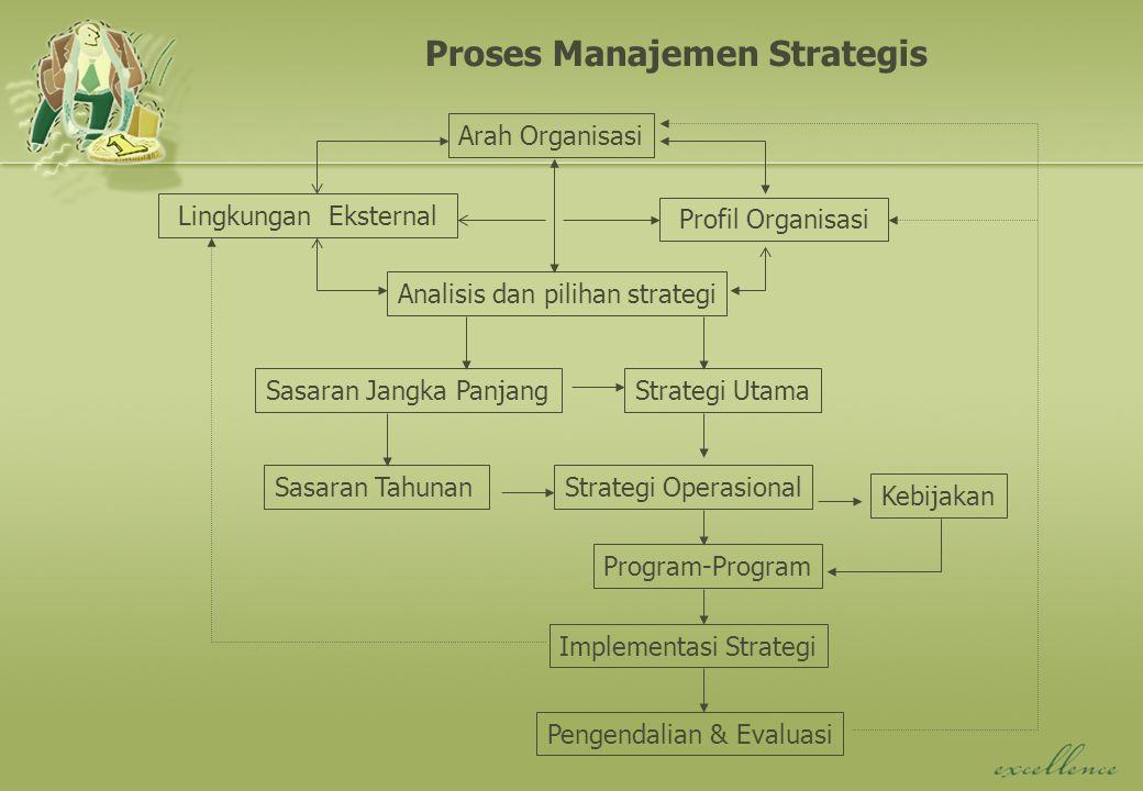 Arah Organisasi Lingkungan Eksternal Profil Organisasi Analisis dan pilihan strategi Sasaran Jangka Panjang Sasaran Tahunan Strategi Utama Strategi Operasional Kebijakan Implementasi Strategi Pengendalian & Evaluasi Proses Manajemen Strategis Program-Program