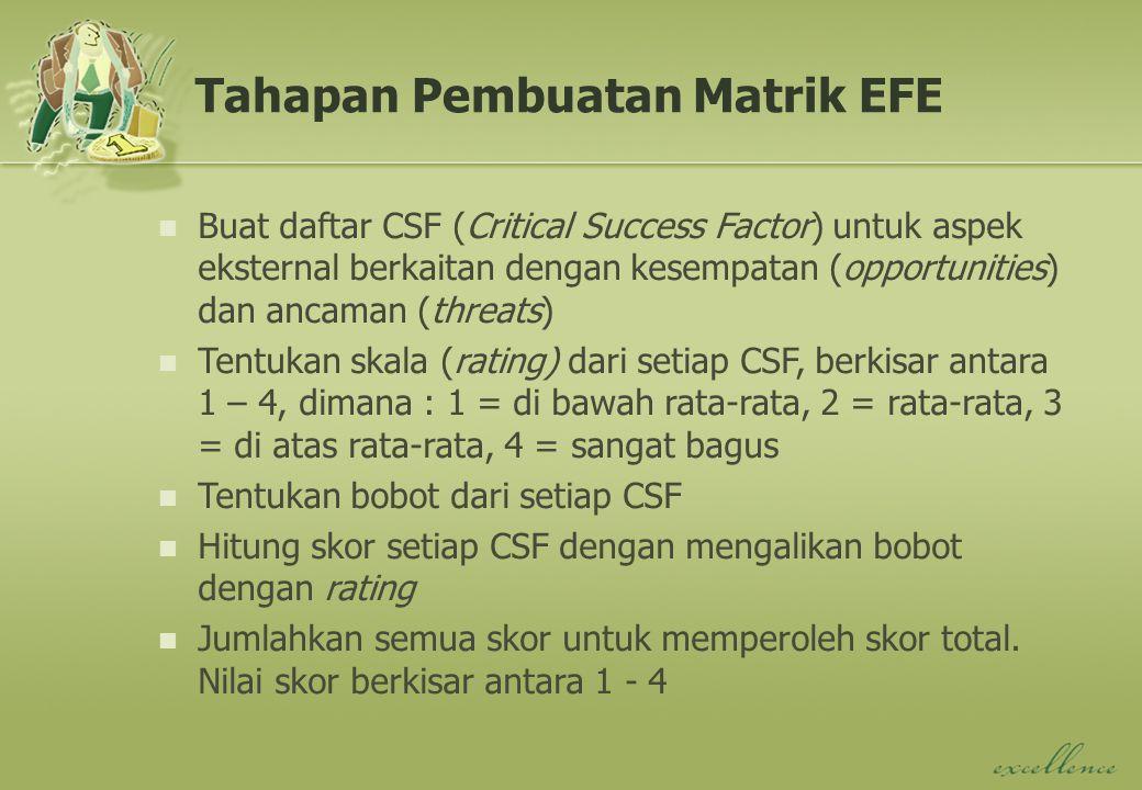 Tahapan Pembuatan Matrik EFE Buat daftar CSF (Critical Success Factor) untuk aspek eksternal berkaitan dengan kesempatan (opportunities) dan ancaman (threats) Tentukan skala (rating) dari setiap CSF, berkisar antara 1 – 4, dimana : 1 = di bawah rata-rata, 2 = rata-rata, 3 = di atas rata-rata, 4 = sangat bagus Tentukan bobot dari setiap CSF Hitung skor setiap CSF dengan mengalikan bobot dengan rating Jumlahkan semua skor untuk memperoleh skor total.