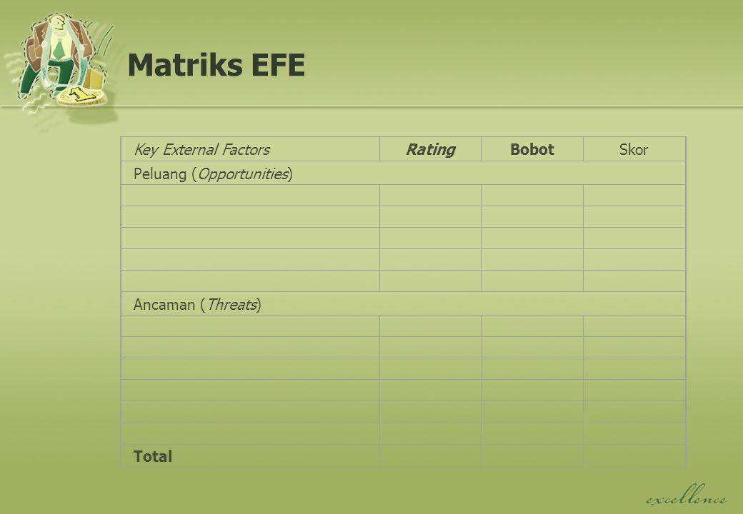 Matriks EFE Key External FactorsRatingBobotSkor Peluang (Opportunities) Ancaman (Threats) Total