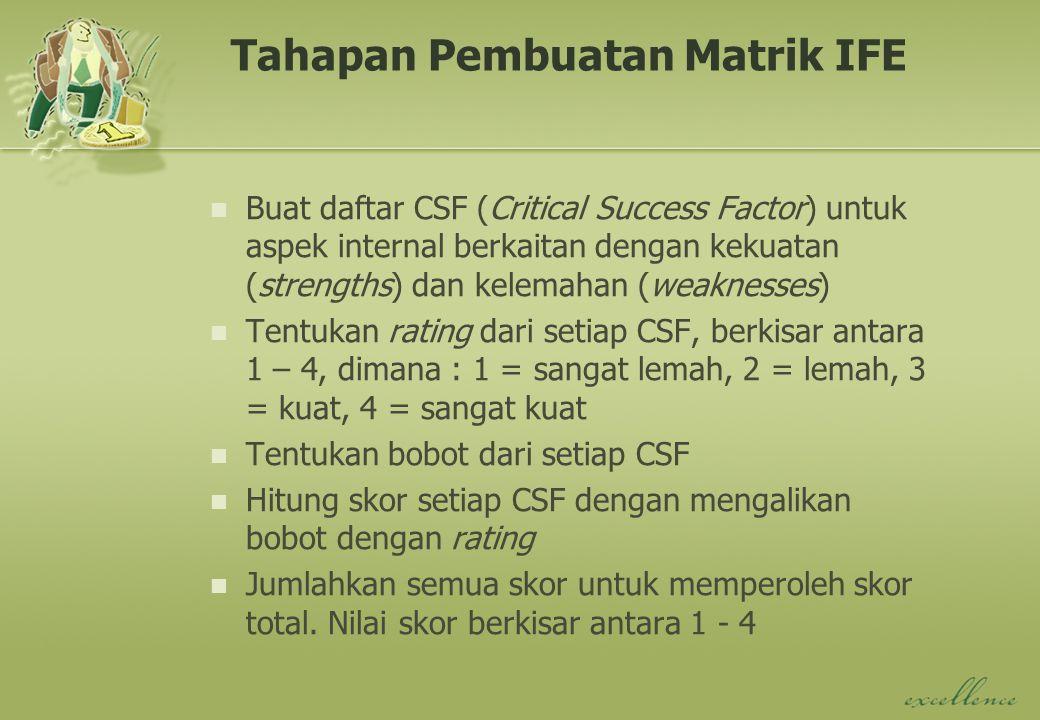 Tahapan Pembuatan Matrik IFE Buat daftar CSF (Critical Success Factor) untuk aspek internal berkaitan dengan kekuatan (strengths) dan kelemahan (weaknesses) Tentukan rating dari setiap CSF, berkisar antara 1 – 4, dimana : 1 = sangat lemah, 2 = lemah, 3 = kuat, 4 = sangat kuat Tentukan bobot dari setiap CSF Hitung skor setiap CSF dengan mengalikan bobot dengan rating Jumlahkan semua skor untuk memperoleh skor total.