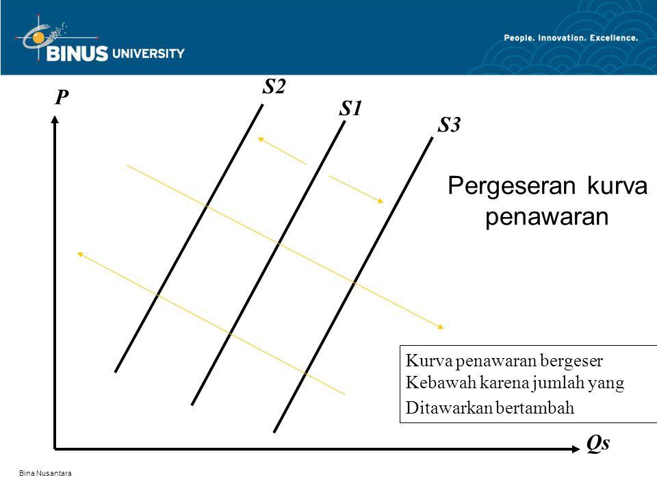 Bina Nusantara Pergerakan dalam kurva penawaran S P Qs Pergerakan sepanjang kurva penawaran hanya terjadi bila hanya Harga yang berubah.