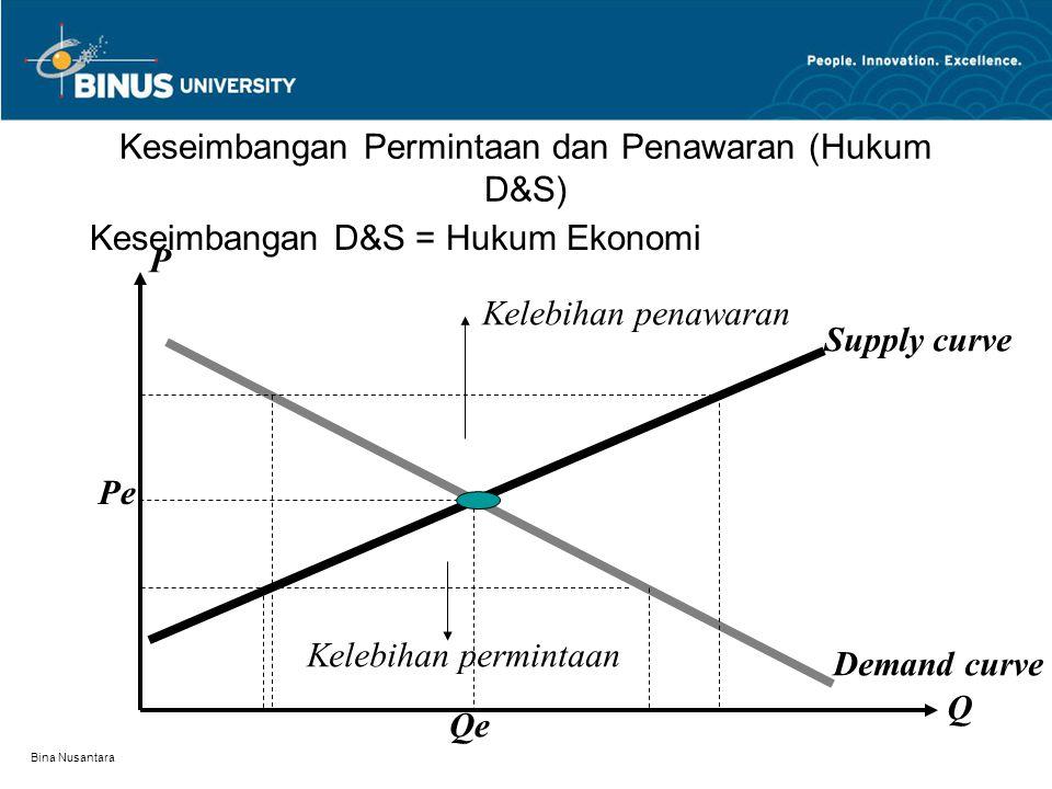 Bina Nusantara Pergeseran kurva penawaran S1 S2 S3 P Qs Kurva penawaran bergeser Kebawah karena jumlah yang Ditawarkan bertambah
