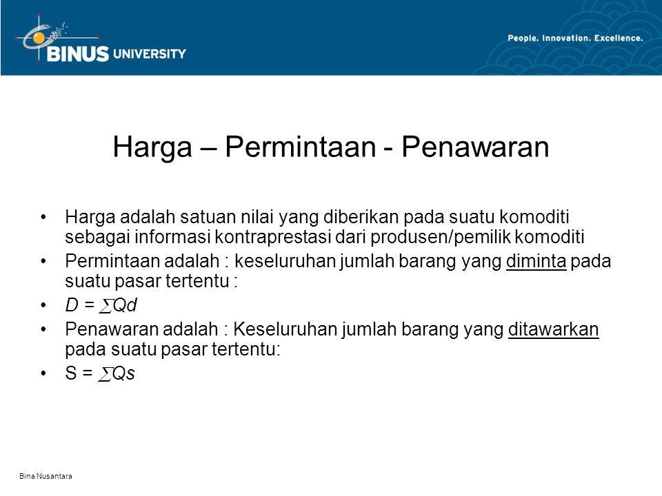 Bina Nusantara Teori Determinasi Harga Pengertian harga Pengertian permintaan dan hukum permintaan Pengertian penawaran dan hukum Penawaran Pengertian