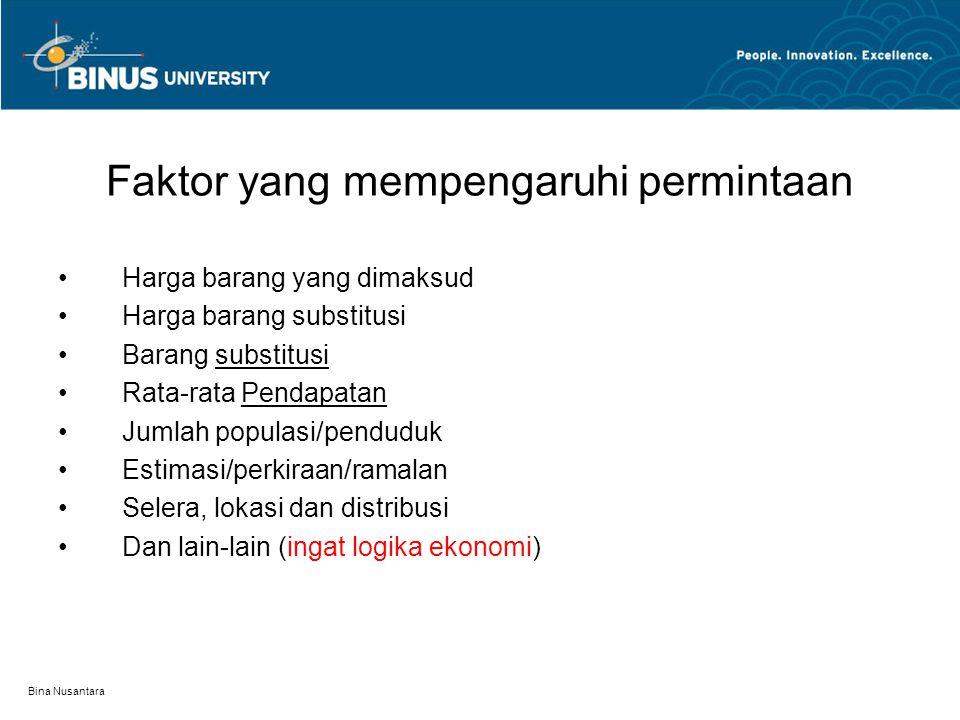 Bina Nusantara Faktor yang mempengaruhi permintaan Harga barang yang dimaksud Harga barang substitusi Barang substitusi Rata-rata Pendapatan Jumlah populasi/penduduk Estimasi/perkiraan/ramalan Selera, lokasi dan distribusi Dan lain-lain (ingat logika ekonomi)