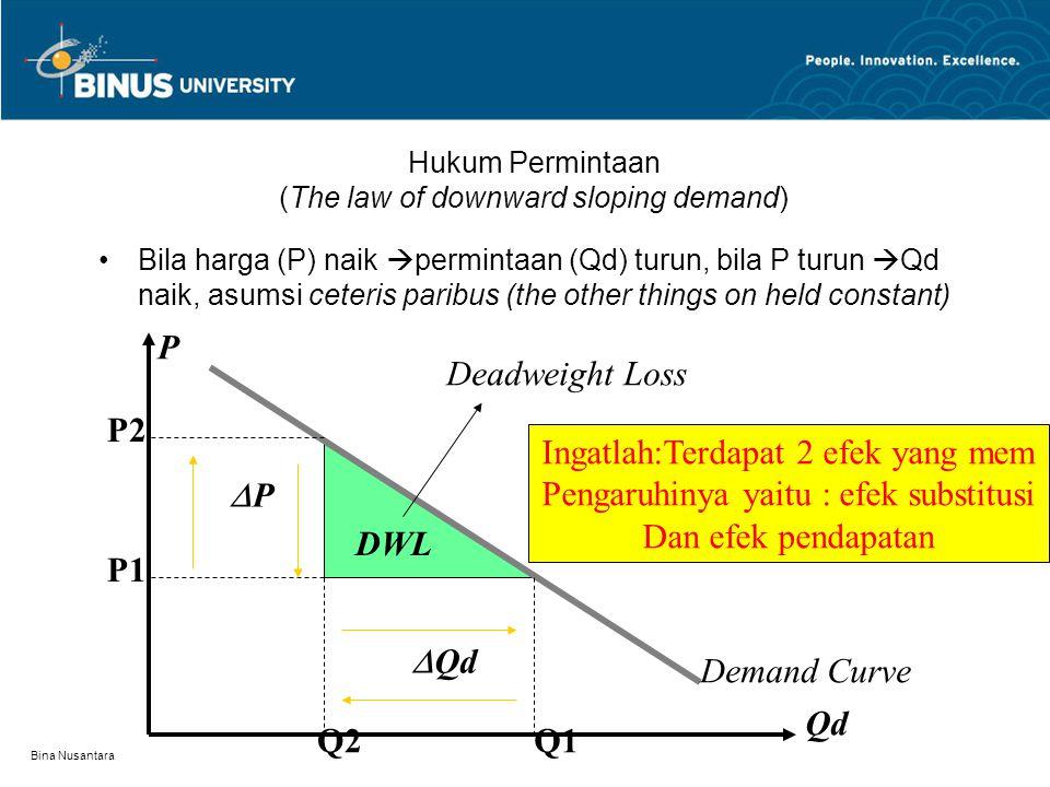 Bina Nusantara Hukum Permintaan (The law of downward sloping demand) Bila harga (P) naik  permintaan (Qd) turun, bila P turun  Qd naik, asumsi ceteris paribus (the other things on held constant) DWL P Qd Demand Curve PP  Qd P1 P2 Q2Q1 Deadweight Loss Ingatlah:Terdapat 2 efek yang mem Pengaruhinya yaitu : efek substitusi Dan efek pendapatan